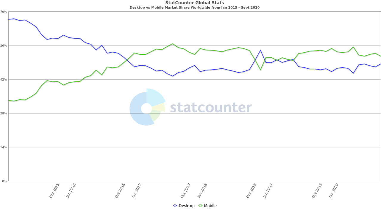 mobile vs desktop traffic 2020